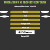 Milen Zhelev vs Theofilos Kouroupis h2h player stats