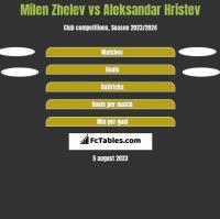 Milen Zhelev vs Aleksandar Hristev h2h player stats