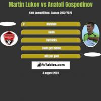 Martin Lukov vs Anatoli Gospodinov h2h player stats