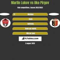 Martin Lukov vs Ilko Pirgov h2h player stats