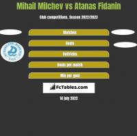 Mihail Milchev vs Atanas Fidanin h2h player stats