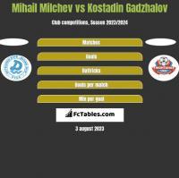 Mihail Milchev vs Kostadin Gadzhalov h2h player stats