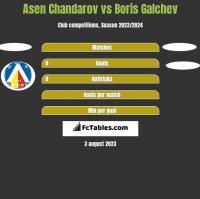 Asen Chandarov vs Boris Galchev h2h player stats