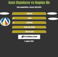 Asen Chandarov vs Bogdan Ilie h2h player stats