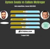 Aymen Souda vs Callum McGregor h2h player stats