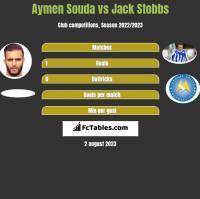 Aymen Souda vs Jack Stobbs h2h player stats