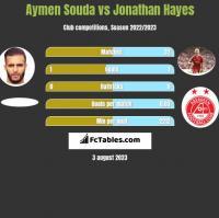 Aymen Souda vs Jonathan Hayes h2h player stats