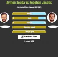 Aymen Souda vs Keaghan Jacobs h2h player stats