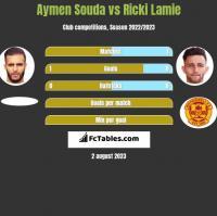 Aymen Souda vs Ricki Lamie h2h player stats