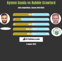 Aymen Souda vs Robbie Crawford h2h player stats