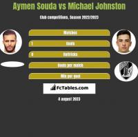 Aymen Souda vs Michael Johnston h2h player stats