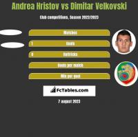 Andrea Hristov vs Dimitar Velkovski h2h player stats