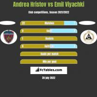 Andrea Hristov vs Emil Viyachki h2h player stats