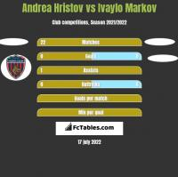 Andrea Hristov vs Ivaylo Markov h2h player stats