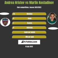 Andrea Hristov vs Martin Kostadinov h2h player stats