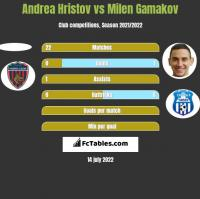 Andrea Hristov vs Milen Gamakov h2h player stats