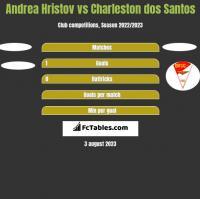 Andrea Hristov vs Charleston dos Santos h2h player stats