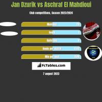 Jan Dzurik vs Aschraf El Mahdioui h2h player stats