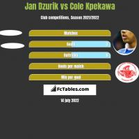 Jan Dzurik vs Cole Kpekawa h2h player stats