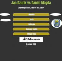 Jan Dzurik vs Daniel Magda h2h player stats