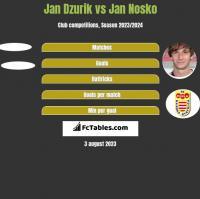 Jan Dzurik vs Jan Nosko h2h player stats
