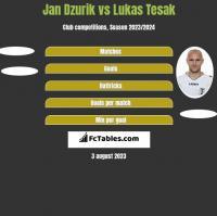 Jan Dzurik vs Lukas Tesak h2h player stats