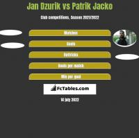 Jan Dzurik vs Patrik Jacko h2h player stats
