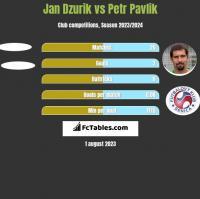 Jan Dzurik vs Petr Pavlik h2h player stats
