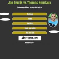 Jan Dzurik vs Thomas Heurtaux h2h player stats