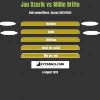 Jan Dzurik vs Willie Britto h2h player stats