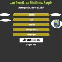 Jan Dzurik vs Dimitrios Siopis h2h player stats