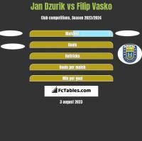 Jan Dzurik vs Filip Vasko h2h player stats