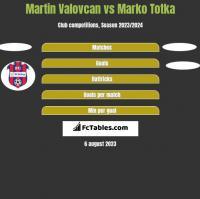 Martin Valovcan vs Marko Totka h2h player stats