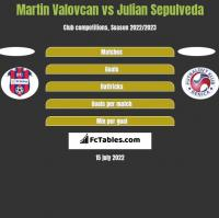 Martin Valovcan vs Julian Sepulveda h2h player stats
