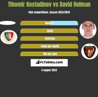 Tihomir Kostadinov vs David Holman h2h player stats