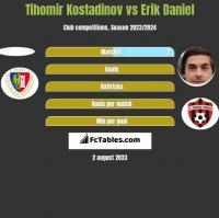 Tihomir Kostadinov vs Erik Daniel h2h player stats