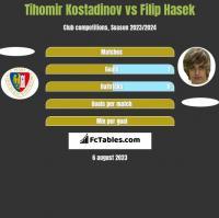 Tihomir Kostadinov vs Filip Hasek h2h player stats