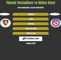 Tihomir Kostadinov vs Matus Kmet h2h player stats