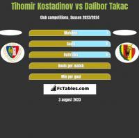 Tihomir Kostadinov vs Dalibor Takac h2h player stats
