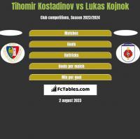 Tihomir Kostadinov vs Lukas Kojnok h2h player stats
