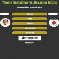 Tihomir Kostadinov vs Alexander Mojzis h2h player stats