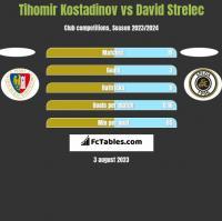 Tihomir Kostadinov vs David Strelec h2h player stats