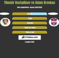 Tihomir Kostadinov vs Adam Brenkus h2h player stats