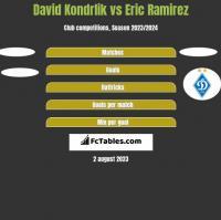 David Kondrlik vs Eric Ramirez h2h player stats
