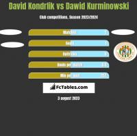 David Kondrlik vs Dawid Kurminowski h2h player stats