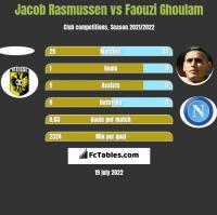 Jacob Rasmussen vs Faouzi Ghoulam h2h player stats