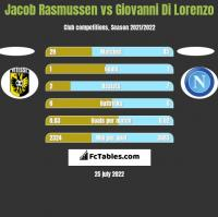 Jacob Rasmussen vs Giovanni Di Lorenzo h2h player stats