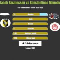 Jacob Rasmussen vs Konstantinos Manolas h2h player stats