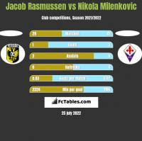 Jacob Rasmussen vs Nikola Milenkovic h2h player stats