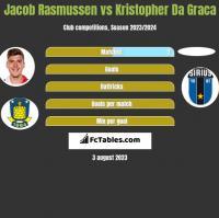 Jacob Rasmussen vs Kristopher Da Graca h2h player stats